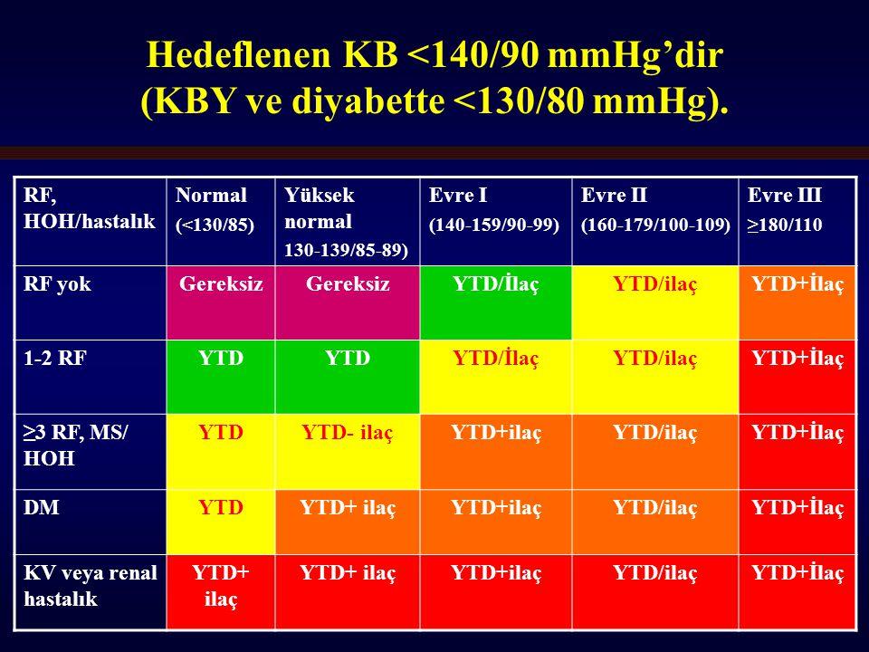 23 Hedeflenen KB <140/90 mmHg'dir (KBY ve diyabette <130/80 mmHg).