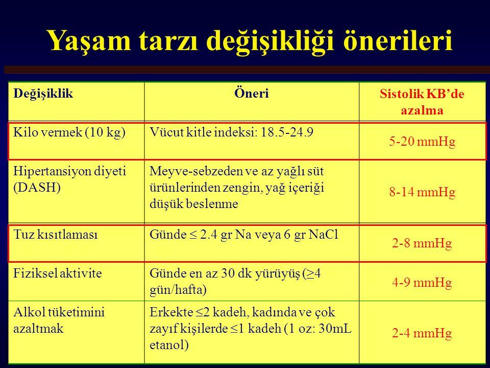 25 DeğişiklikÖneri Sistolik KB'de azalma Kilo vermek (10 kg)Vücut kitle indeksi: 18.5-24.9 5-20 mmHg Hipertansiyon diyeti (DASH) Meyve-sebzeden ve az yağlı süt ürünlerinden zengin, yağ içeriği düşük beslenme 8-14 mmHg Tuz kısıtlaması Günde  2.4 gr Na veya 6 gr NaCl 2-8 mmHg Fiziksel aktiviteGünde en az 30 dk yürüyüş (≥4 gün/hafta) 4-9 mmHg Alkol tüketimini azaltmak Erkekte  2 kadeh, kadında ve çok zayıf kişilerde  1 kadeh (1 oz: 30mL etanol) 2-4 mmHg Yaşam tarzı değişikliği önerileri