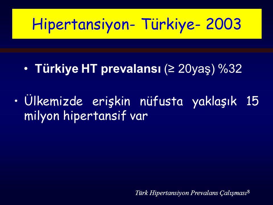 8 Ülkemizde erişkin nüfusta yaklaşık 15 milyon hipertansif var Hipertansiyon- Türkiye- 2003 Türk Hipertansiyon Prevalans Çalışması Türkiye HT prevalansı (≥ 20yaş) %32