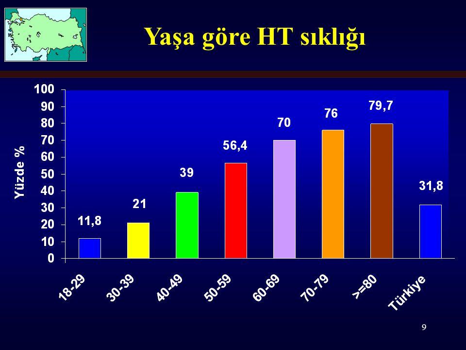 30 Yüksek Sodyumlu Sular Kullanılmamalı Hipertansiyon Dekompanse Kalp Yetersizliği Böbrek Yetersizliği olanlarda Clinical Nutrition 2006 25, 377–385