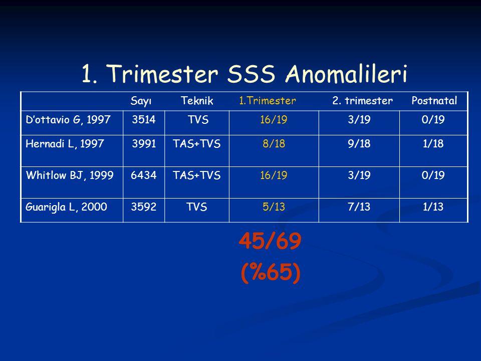 1. Trimester SSS Anomalileri Sayı Teknik 1.Trimester 2. trimester Postnatal D'ottavio G, 19973514 TVS16/193/190/19 Hernadi L, 19973991TAS+TVS8/189/181