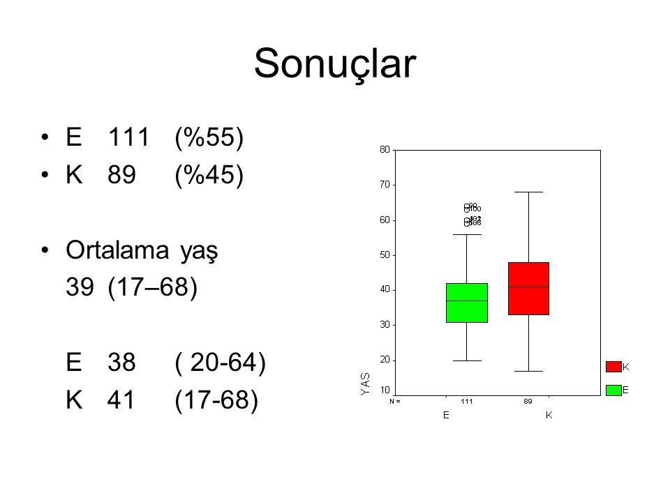 Sonuçlar E111(%55) K89(%45) Ortalama yaş 39(17–68) E38( 20-64) K41(17-68)