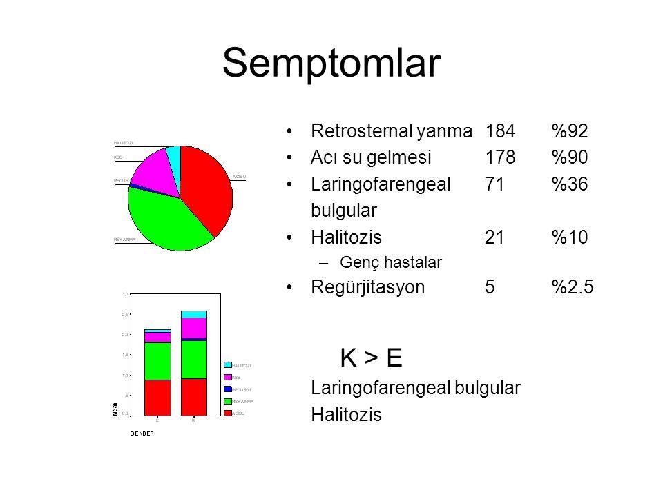 Semptomlar Retrosternal yanma184%92 Acı su gelmesi178%90 Laringofarengeal71%36 bulgular Halitozis21%10 –Genç hastalar Regürjitasyon5%2.5 K > E Laringo