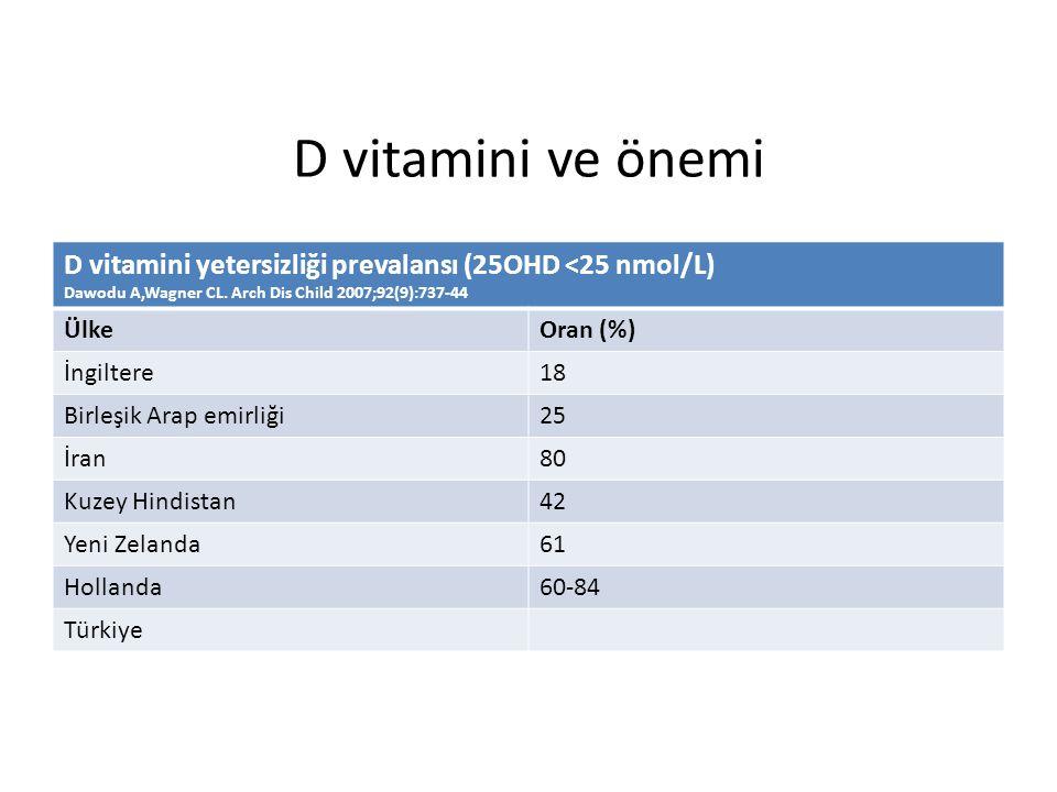 D vitamini ve önemi D vitamini yetersizliği prevalansı (25OHD <25 nmol/L) Dawodu A,Wagner CL.
