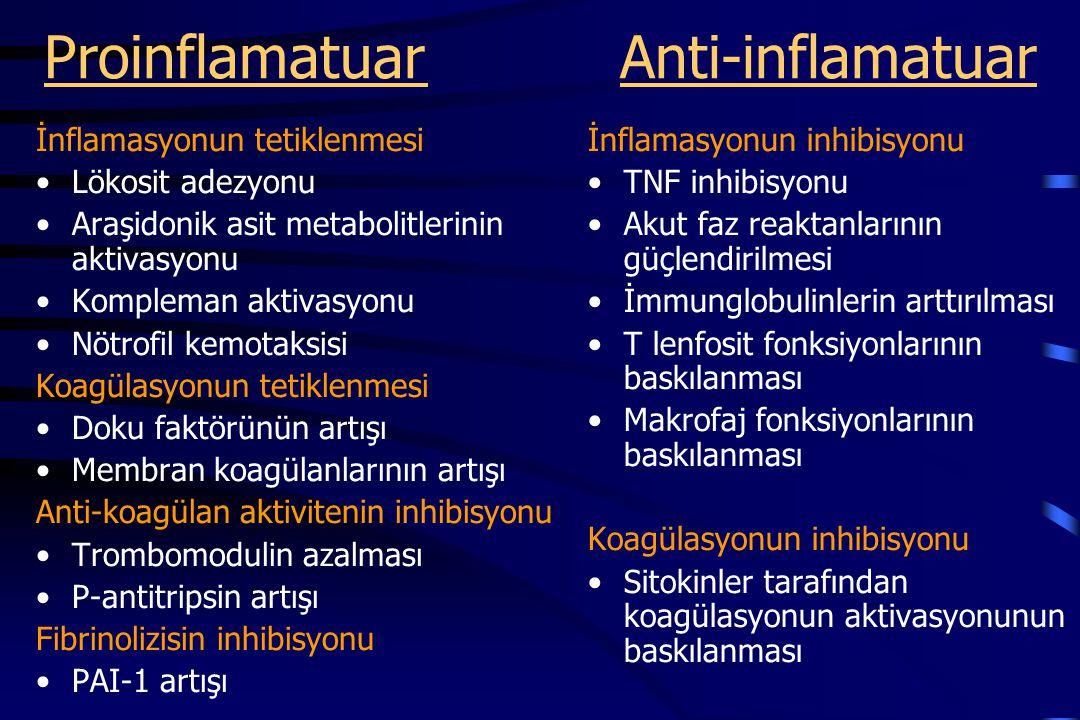 ProinflamatuarAnti-inflamatuar İnflamasyonun tetiklenmesi Lökosit adezyonu Araşidonik asit metabolitlerinin aktivasyonu Kompleman aktivasyonu Nötrofil kemotaksisi Koagülasyonun tetiklenmesi Doku faktörünün artışı Membran koagülanlarının artışı Anti-koagülan aktivitenin inhibisyonu Trombomodulin azalması P-antitripsin artışı Fibrinolizisin inhibisyonu PAI-1 artışı İnflamasyonun inhibisyonu TNF inhibisyonu Akut faz reaktanlarının güçlendirilmesi İmmunglobulinlerin arttırılması T lenfosit fonksiyonlarının baskılanması Makrofaj fonksiyonlarının baskılanması Koagülasyonun inhibisyonu Sitokinler tarafından koagülasyonun aktivasyonunun baskılanması