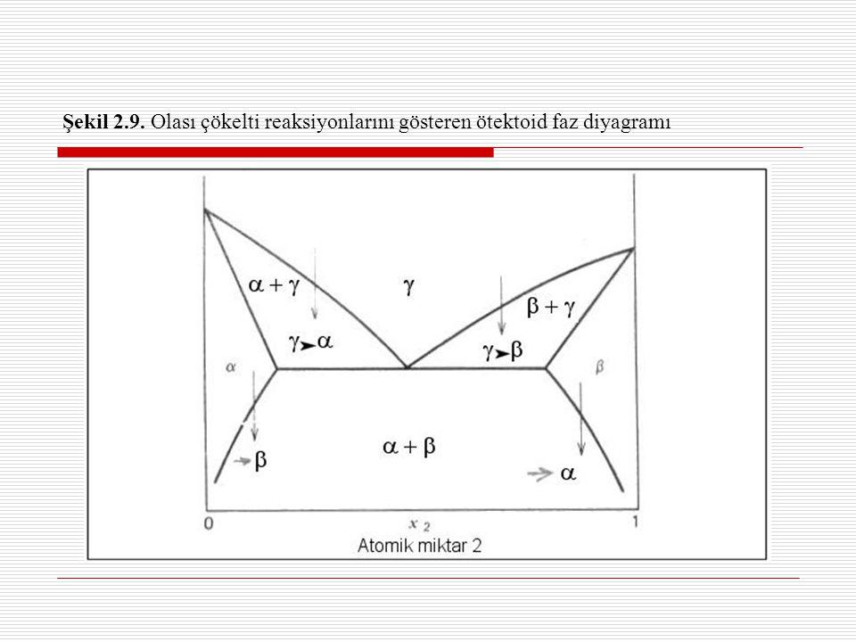 Şekil 2.9. Olası çökelti reaksiyonlarını gösteren ötektoid faz diyagramı