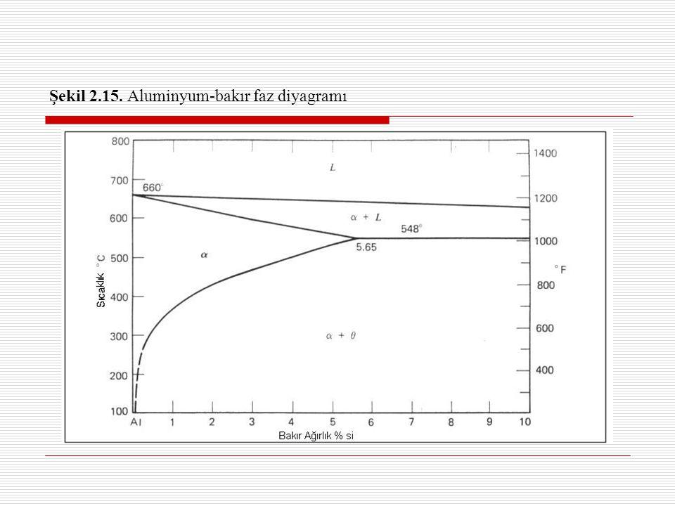 Şekil 2.15. Aluminyum-bakır faz diyagramı