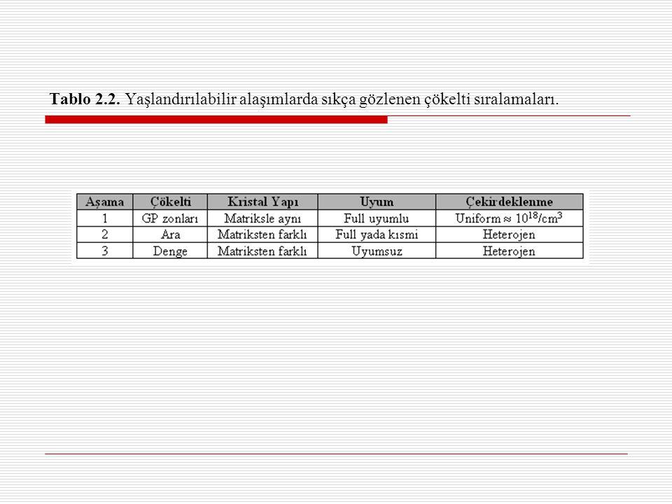 Tablo 2.2. Yaşlandırılabilir alaşımlarda sıkça gözlenen çökelti sıralamaları.