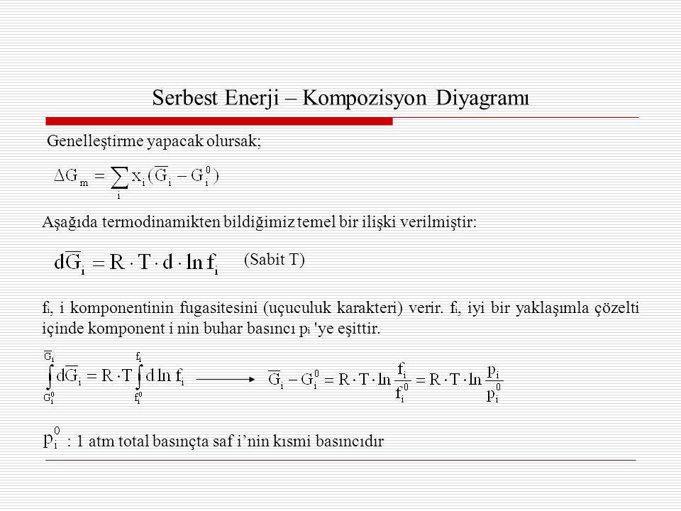 Serbest Enerji – Kompozisyon Diyagramı Aşağıda termodinamikten bildiğimiz temel bir ilişki verilmiştir: Genelleştirme yapacak olursak; (Sabit T) f i, i komponentinin fugasitesini (uçuculuk karakteri) verir.