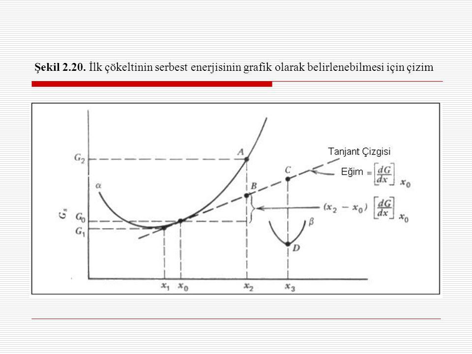 Kütlesel Serbest Enerji Değişimi Çökelti oluşumuyla ilgili serbest enerji değişimi aşağıda verilmiştir:  G =G(final)–G(başlangıç)=(n 1 G 1 +n 2 G 2 )–(n 1 +n 2 )G 0 Burada  G çökelti oluşumuyla ilgili toplam serbest enerji değişimi, n 2 çökeltinin mol sayısı ve n 1 çökelti sonrası  matriksindeki mol sayısıdır.