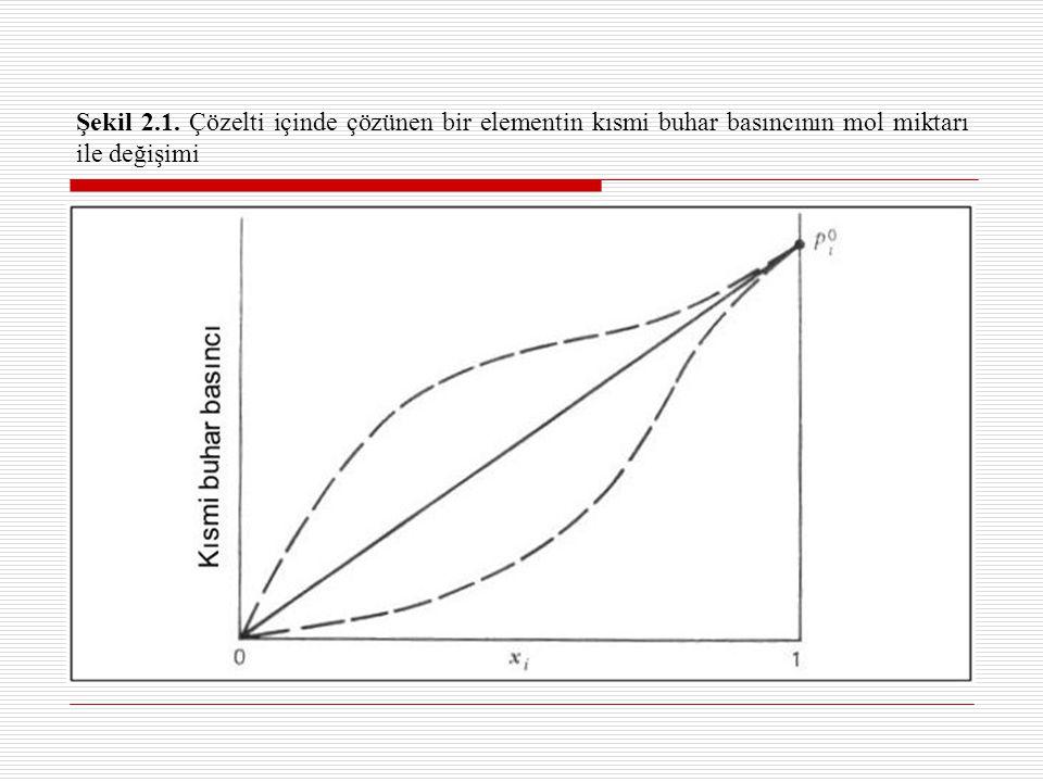Şekil 2.1. Çözelti içinde çözünen bir elementin kısmi buhar basıncının mol miktarı ile değişimi