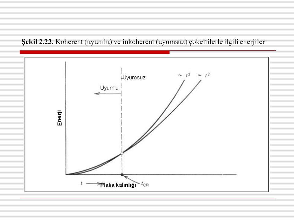 Şekil 2.23. Koherent (uyumlu) ve inkoherent (uyumsuz) çökeltilerle ilgili enerjiler