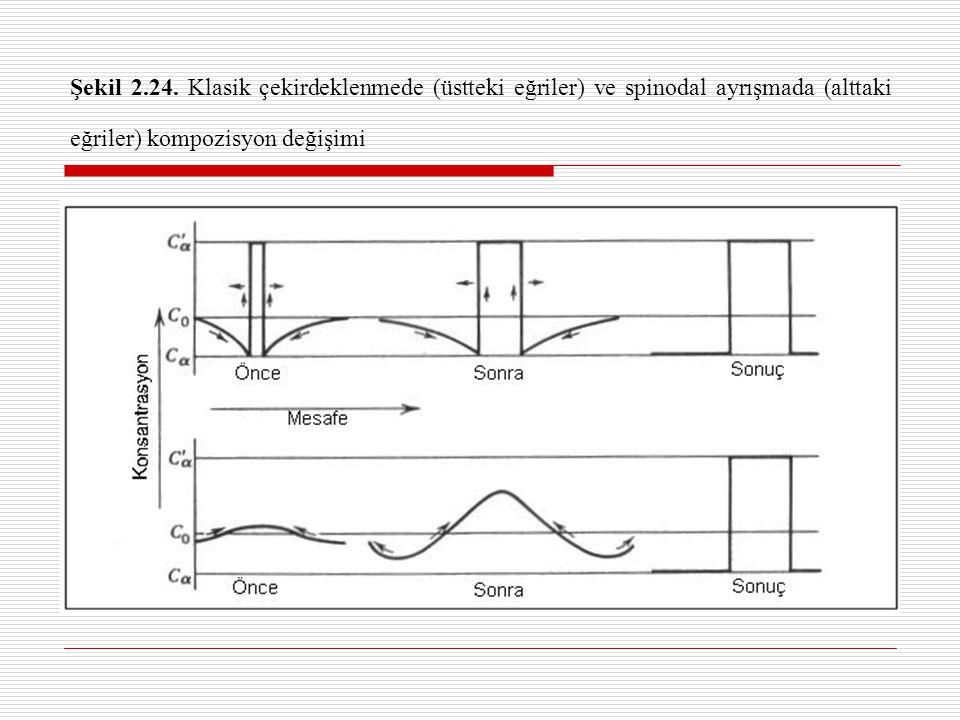 Şekil 2.25. İndivudual bir atom yakınında meydana gelen keskin bir konsantrasyon değişimi