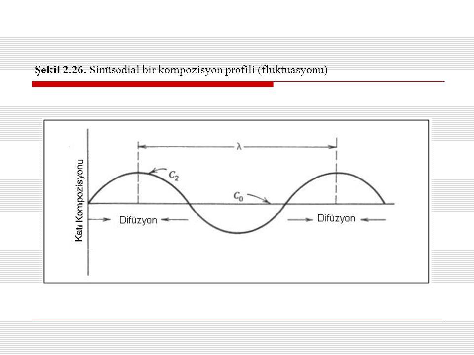 Şekil 2.26. Sinüsodial bir kompozisyon profili (fluktuasyonu)