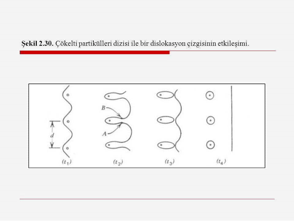 Taneciğin Etrafından Dolanma (Halkalanma) Dislokasyonun partikül üzerinden geçmesini sağlayan kayma gerilmesi aşağıdaki gibidir : Frank-Reed kaynağındaki gibi dislokasyon bükümü bir minimum ortalama yarıçapa erişir R min =d/2 Kübik bir dizi oluşturan partiküller arası ortalama mesafe aşağıdaki gibidir: