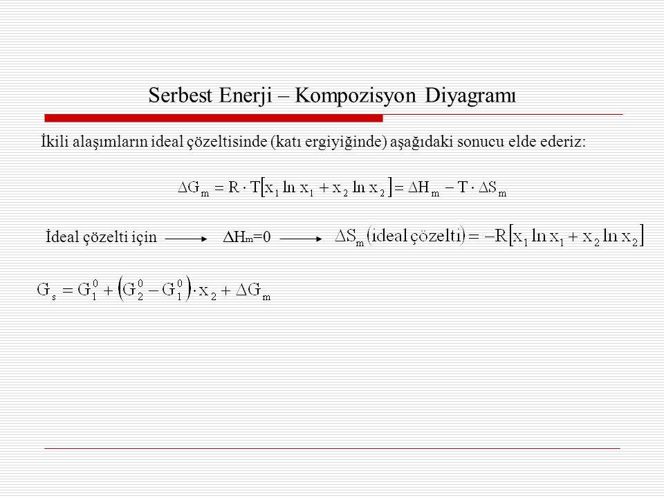 Serbest Enerji – Kompozisyon Diyagramı İkili alaşımların ideal çözeltisinde (katı ergiyiğinde) aşağıdaki sonucu elde ederiz: İdeal çözelti için  H m =0
