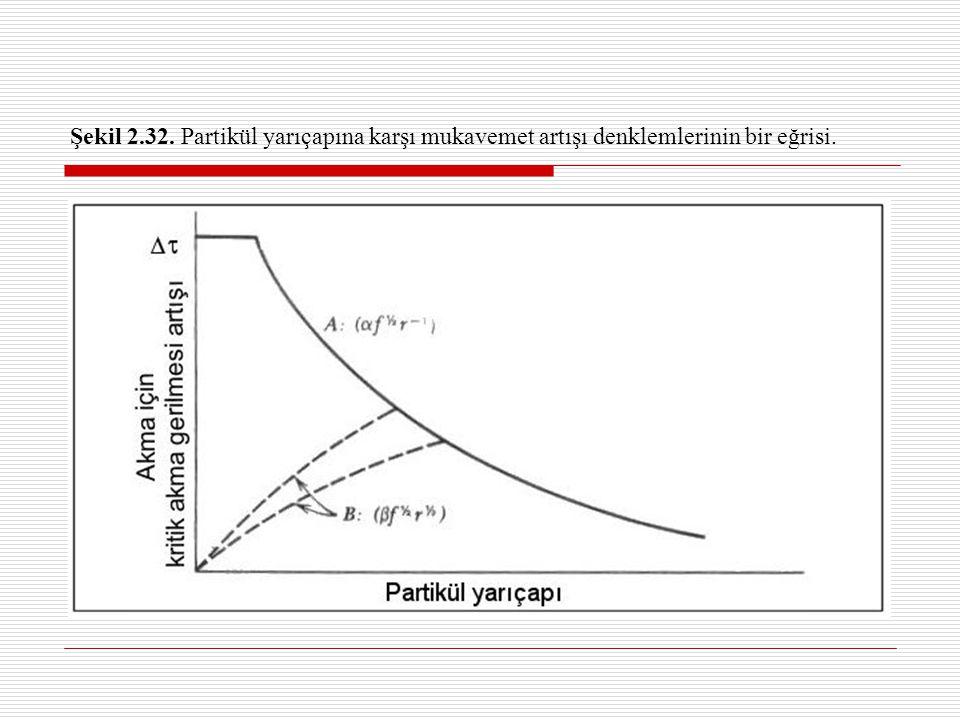 Şekil 2.32. Partikül yarıçapına karşı mukavemet artışı denklemlerinin bir eğrisi.