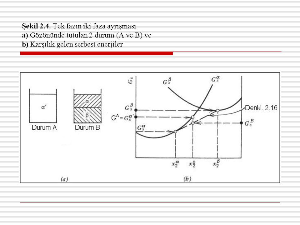 Tanjant Kuralı A konumu: B konumu: Şekil 2.4b'den kesik düz çizgiye ait olduğu görülür; her iki faz  ve  'nın karışımının mol başına ortalama serbest enerjisi, bu fazların ortalama kompozisyonu olan x 2 ° noktasındaki doğru çizgi üzerinde yeralır.