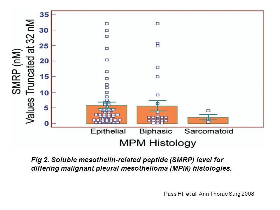 Pass HI, et al. Ann Thorac Surg 2008 Fig 2. Soluble mesothelin-related peptide (SMRP) level for differing malignant pleural mesothelioma (MPM) histolo