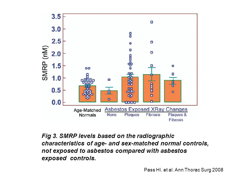 Fig 3. SMRP levels based on the radiographic characteristics of age- and sex-matched normal controls, not exposed to asbestos compared with asbestos e