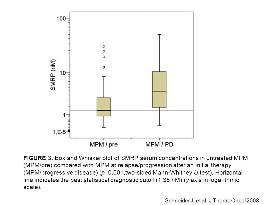 FIGURE 3. Box and Whisker plot of SMRP serum concentrations in untreated MPM (MPM/pre) compared with MPM at relapse/progression after an initial thera