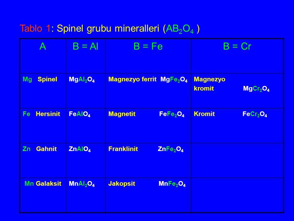 AB = AlB = FeB = Cr Mg SpinelMgAl 2 O 4 Magnezyo ferrit MgFe 2 O 4 Magnezyo kromit MgCr 2 O 4 Fe HersinitFeAlO 4 Magnetit FeFe 2 O 4 Kromit FeCr 2 O 4