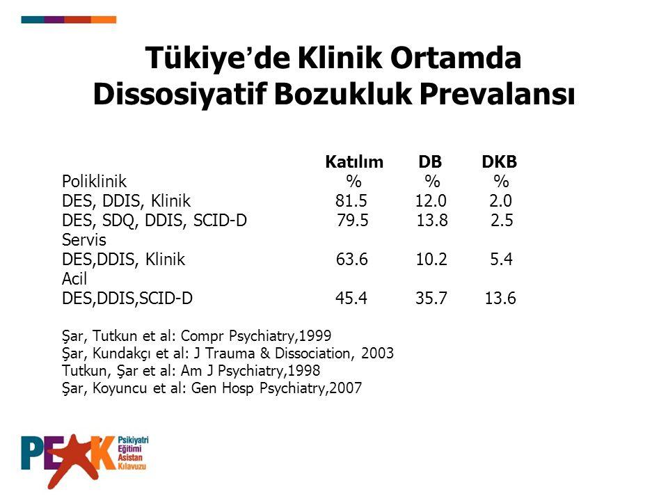 Tükiye ' de Klinik Ortamda Dissosiyatif Bozukluk Prevalansı Katılım DB DKB Poliklinik % % % DES, DDIS, Klinik 81.5 12.0 2.0 DES, SDQ, DDIS, SCID-D 79.