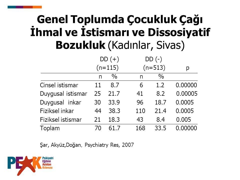 Genel Toplumda Çocukluk Çağı İhmal ve İstismarı ve Dissosiyatif Bozukluk (Kadınlar, Sivas) DD (+) DD (-) (n=115) (n=513) p n % n % Cinsel istismar 11