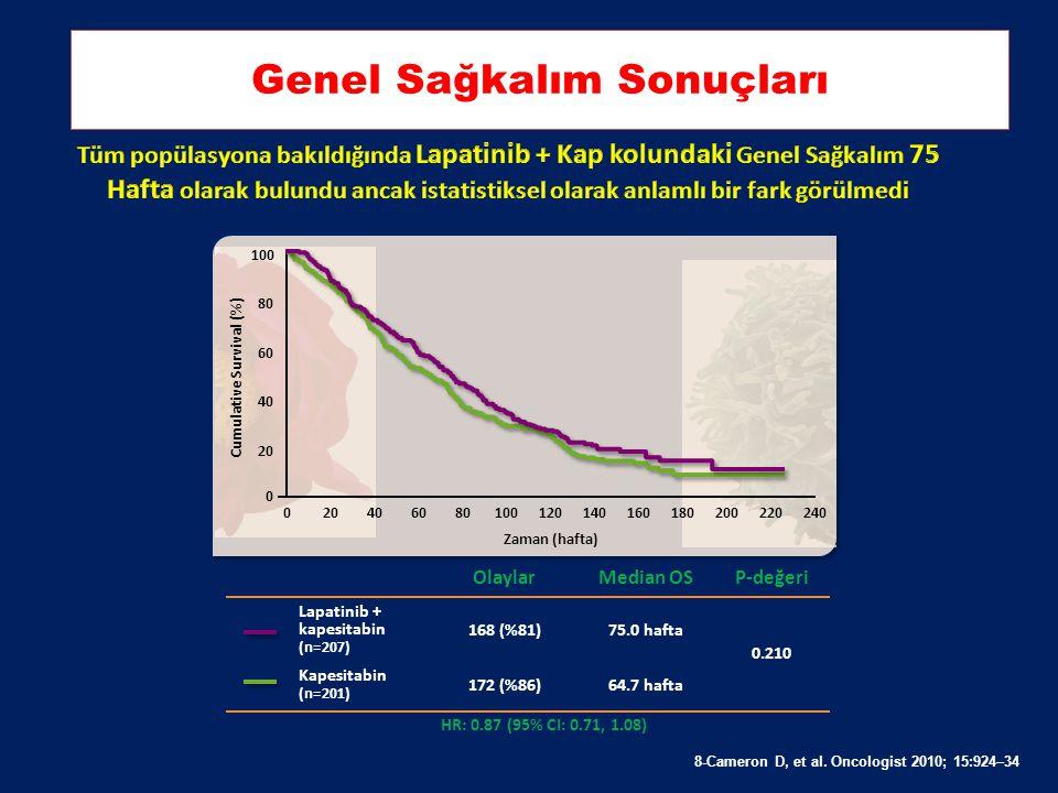 Lapatinib + Kapesitabin Progresyona Kadar Geçen Süre 4 ay arttırmıştır 7-Geyer C et al. NEJM. 2006;355:2733-2743. 20 40 60 80 0 100 0 İlerleme olmayan