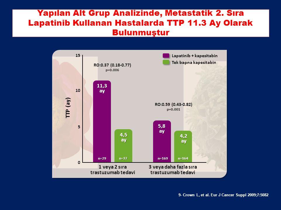 8. Cameron et al. Oncologist 2010; 15: 924-34. Genel Sağkalım Sonuçları Analiz Ortalama Sağkalım (hafta) Hazard ratio (95% CI) P-değeri Lapatinib + ka