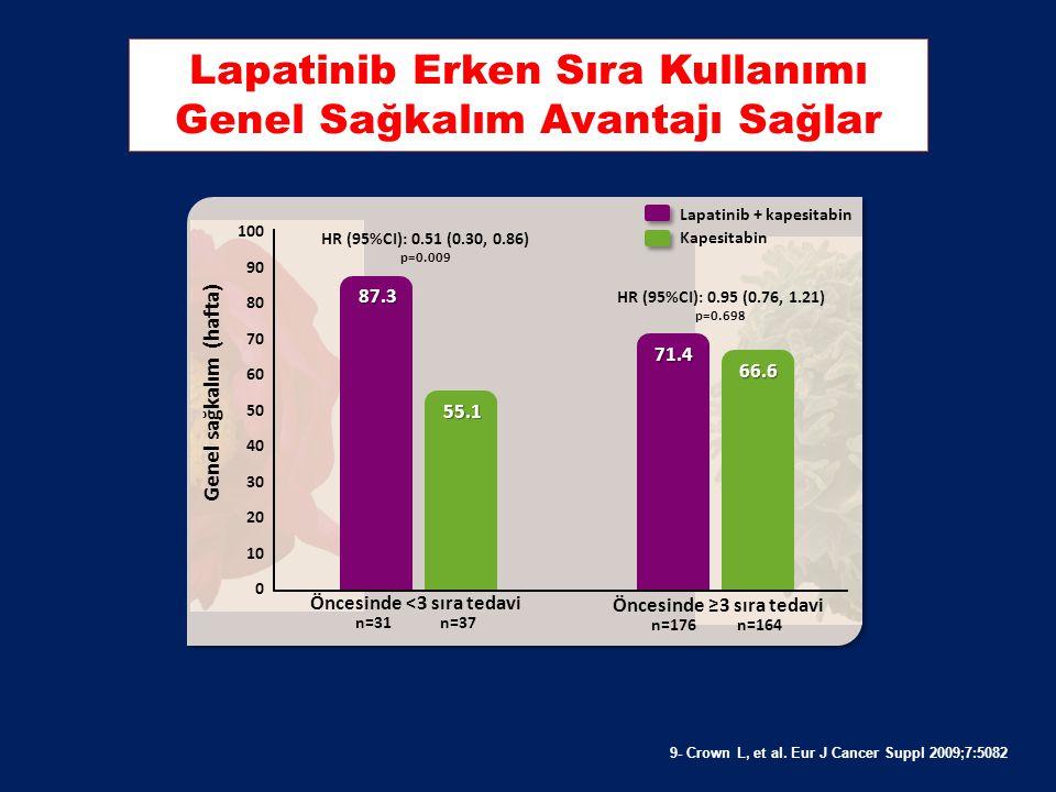 9- Crown L, et al. Eur J Cancer Suppl 2009;7:5082 Yapılan Alt Grup Analizinde, Metastatik 2. Sıra Lapatinib Kullanan Hastalarda TTP 11.3 Ay Olarak Bul