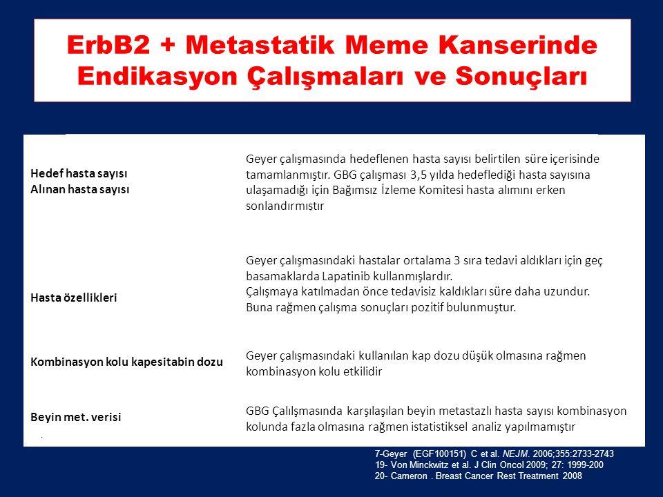 ErbB2 + Metastatik Meme Kanserinde Endikasyon Çalışmaları ve Sonuçları Hedef hasta sayısı Alınan hasta sayısı 324 324 (2 yıl) 482 156 (3,5 yıl) Hasta