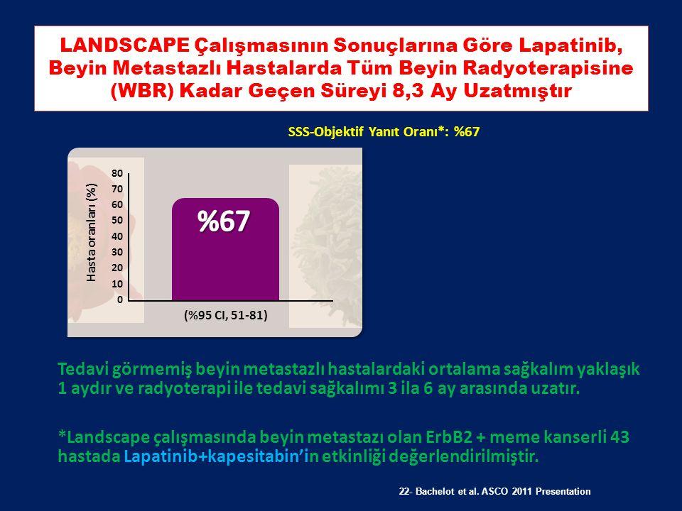 Lapatinib+ Kap kombinasyonu Beyin Metastazlı hastalarda Trastuzumab'a göre anlamlı sağkalım farkı yaratmıştır N:150 Ardışık Kullanım – Trastuzumab ve