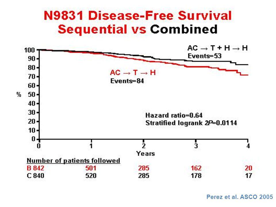 VAKA # 1 Adjuvan Kemoterapi Seçenekleri? TAC x 6 + 9 hafta trastuzumab TAC x 6 + trastuzumab x 52 hafta AC x 4 + paklitaksel x 12 veya docetaxel x 4 +