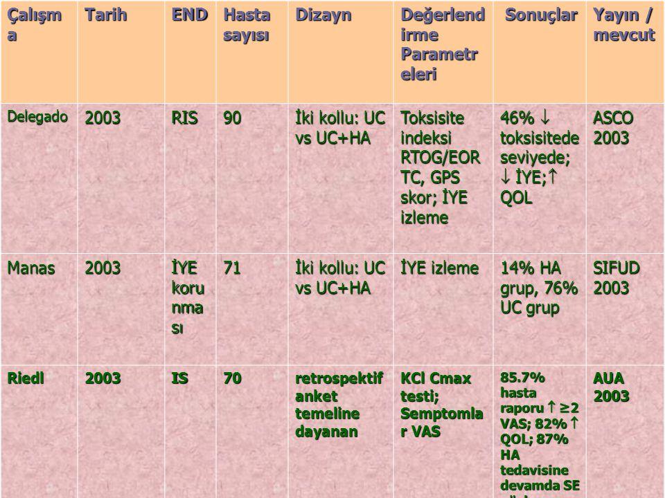 Çalışm a TarihEND Hasta sayısı Dizayn Değerlend irme Parametr eleri Sonuçlar Sonuçlar Yayın / mevcut Delegado2003 RIS 90 İki kollu: UC vs UC+HA Toksisite indeksi RTOG/EOR TC, GPS skor; İYE izleme 46%  toksisitede seviyede;  İYE;  QOL ASCO 2003 Manas2003 İYE koru nma sı 71 İki kollu: UC vs UC+HA İYE izleme 14% HA grup, 76% UC grup SIFUD 2003 Riedl2003 ISISISIS70 retrospektif anket temeline dayanan KCl Cmax testi; Semptomla r VAS 85.7% hasta raporu  ≥2 VAS; 82%  QOL; 87% HA tedavisine devamda SE gözlenmez AUA 2003