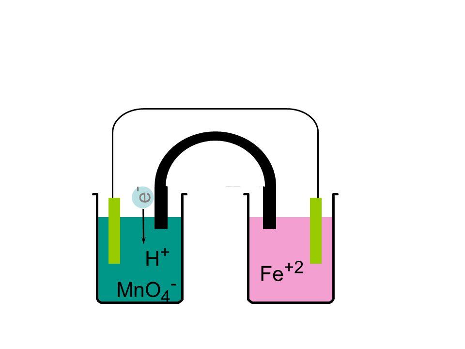 H + MnO 4 - Fe +2 e-e-