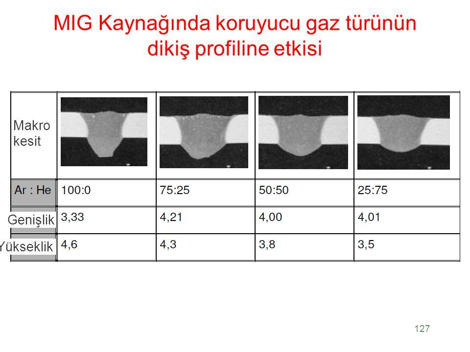 MIG Kaynağında koruyucu gaz türünün dikiş profiline etkisi 127 Makro kesit Genişlik Yükseklik