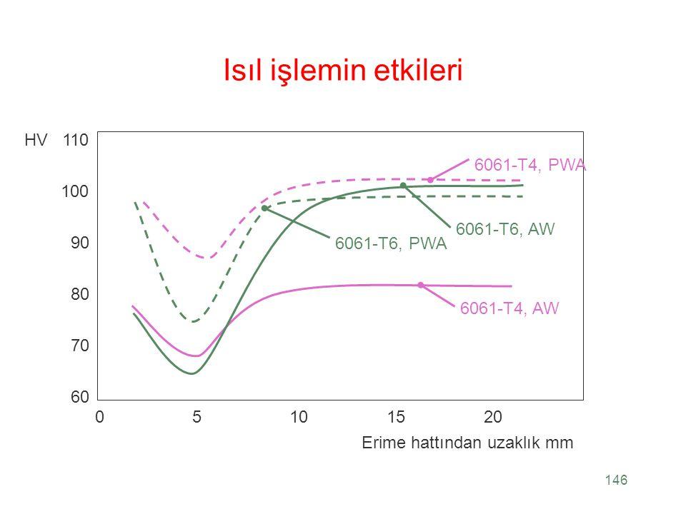 146 Isıl işlemin etkileri 05101520 Erime hattından uzaklık mm 6061-T4, AW 60 70 80 90 100 110HV 6061-T4, PWA 6061-T6, AW 6061-T6, PWA