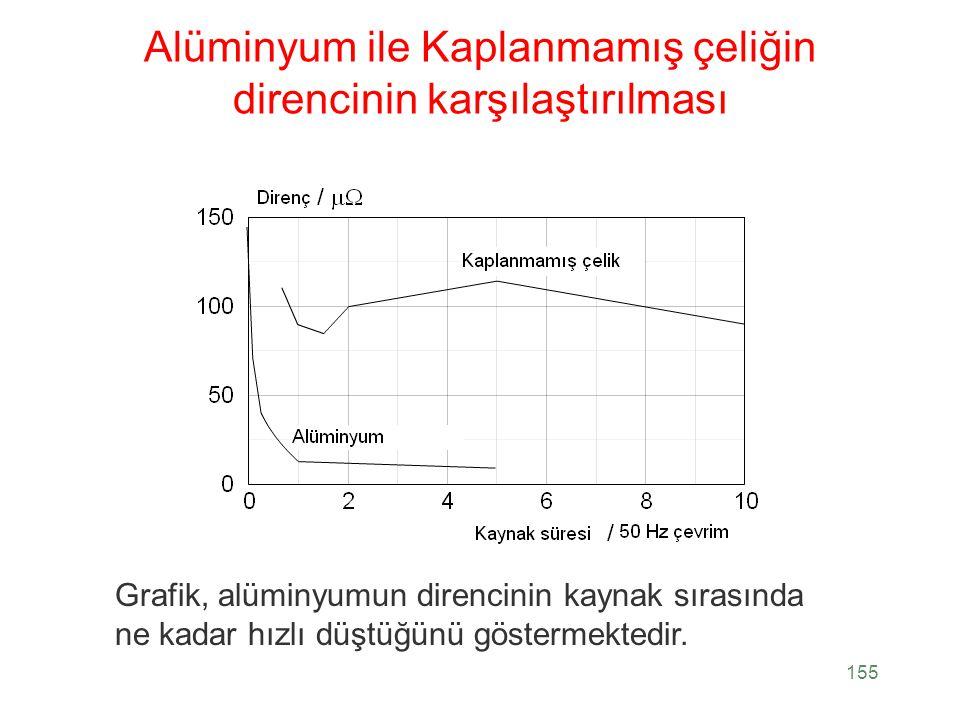 Alüminyum ile Kaplanmamış çeliğin direncinin karşılaştırılması 155 Grafik, alüminyumun direncinin kaynak sırasında ne kadar hızlı düştüğünü göstermekt