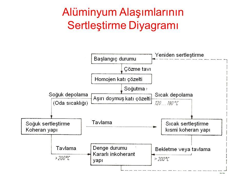 Alüminyum Alaşımlarının Sertleştirme Diyagramı 22