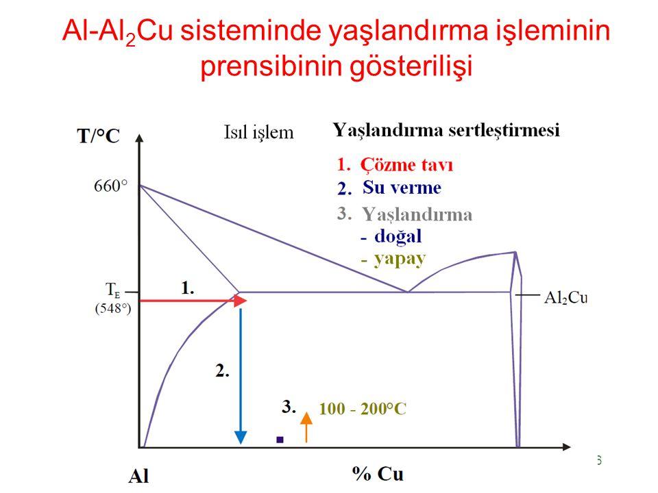 Al-Al 2 Cu sisteminde yaşlandırma işleminin prensibinin gösterilişi 26