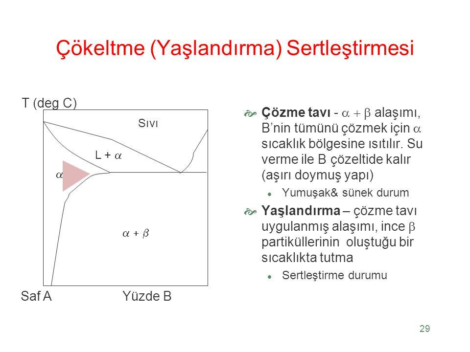 29 Çökeltme (Yaşlandırma) Sertleştirmesi  Çözme tavı -  alaşımı, B'nin tümünü çözmek için  sıcaklık bölgesine ısıtılır. Su verme ile B çözeltid