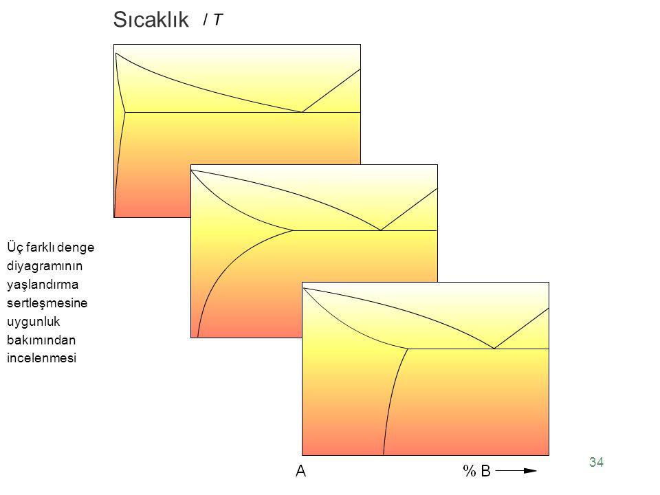 Üç farklı denge diyagramının yaşlandırma sertleşmesine uygunluk bakımından incelenmesi 34 Sıcaklık