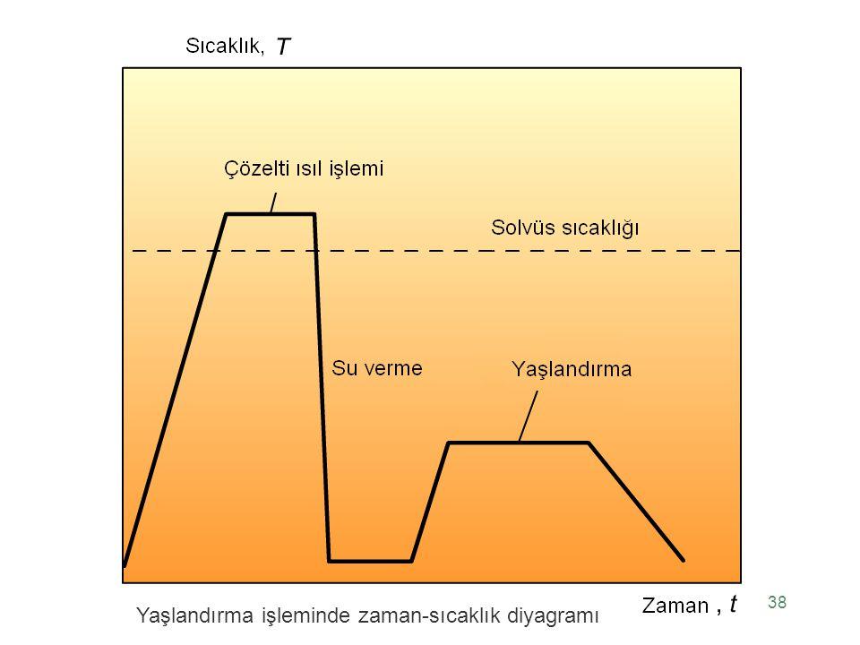 38 Yaşlandırma işleminde zaman-sıcaklık diyagramı