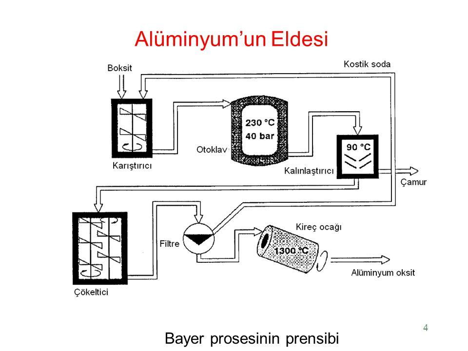 Alüminyum'un Eldesi Alüminyum oksit'in erimiş curuf elektrolizinin prensibi 5