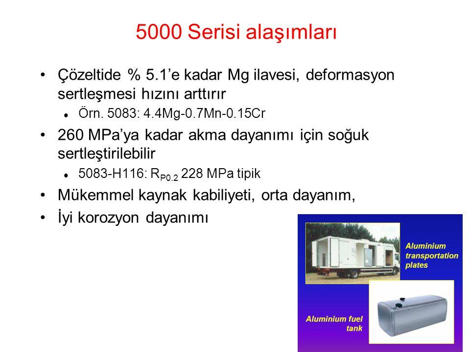 5000 Serisi alaşımları Çözeltide % 5.1'e kadar Mg ilavesi, deformasyon sertleşmesi hızını arttırır Örn. 5083: 4.4Mg-0.7Mn-0.15Cr 260 MPa'ya kadar akma