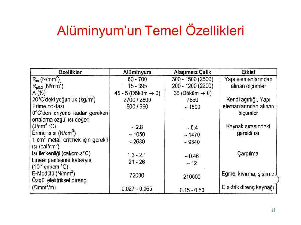19 Alaşım Türleri ve Özellikleri Deformasyon sertleşmeli alaşımlar (ek olarak, katı çözelti sertleşmeli alaşımlar) Çökelme (yaşlandırma) sertleşmeli alaşımlar Parçacık sertleşmeli alaşımlar Akma dayanımı: 1050-O için 28 Mpa ve 2024-T815 için 455 Mpa Düşük sıcaklıklarda dayanım artar Sünek-gevrek geçişi yoktur
