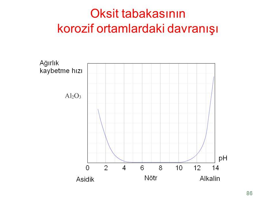 Oksit tabakasının korozif ortamlardaki davranışı 86