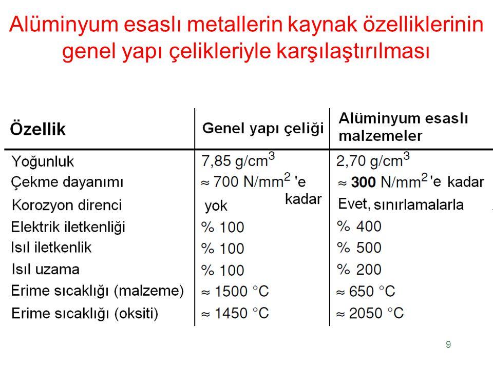 Alüminyum Alaşımlarının Kaynağı Metalurjik bakımdan, kaynaklı bağlantının oluşumunda aşağıdaki koşulların sağlanması gerekir: Malzeme kaynağa uygun olmalıdır; yani, çatlak oluşturmamalıdır.