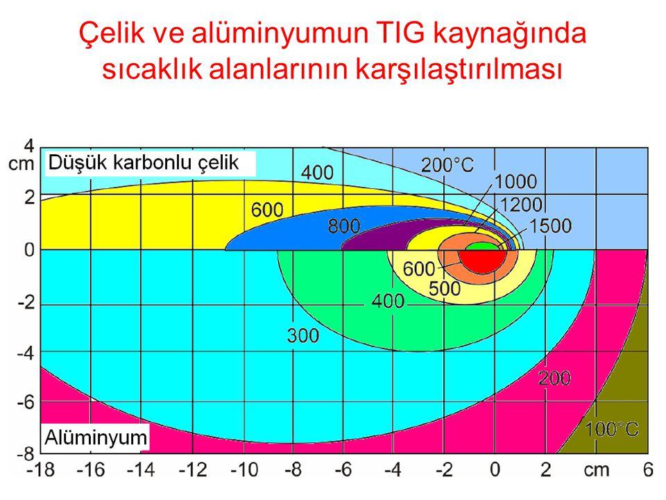 Çelik ve alüminyumun TIG kaynağında sıcaklık alanlarının karşılaştırılması 93